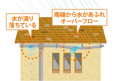 水が雨樋から滴り落ちている、あふれている