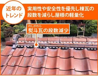 実用性や安全性を優先し棟瓦の段数を減らし屋根の軽量化