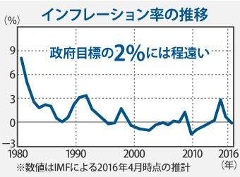 インフレーション率の推移