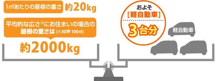 スレート屋根は軽自動車三台分の重量
